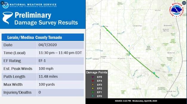 National Weather Service Survey